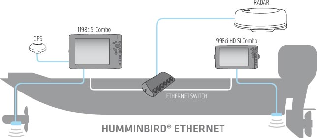Humminbird Echolote Ethernet