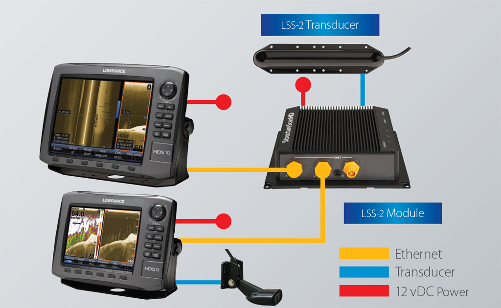 Lowrance StructureScan HD Vernetzung