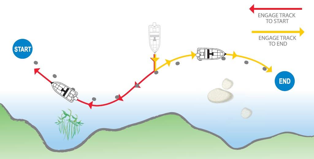 Minn Kota Ipilot Track abfahren