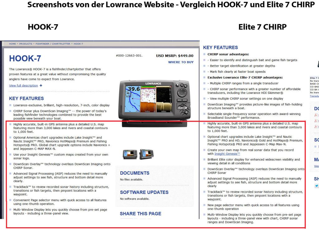 Vergleich von Lowrance Hook Echoloten