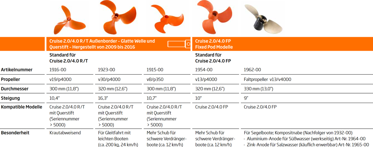 Torqeedo Propeller Guide 2