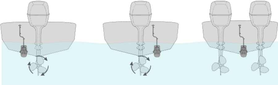 Raymarine Spiegelheckgeber werden am Heckspiegel montiert. Hier erfährst du alle Montagemöglichkeiten und worauf du sonst noch achten solltest, wenn du einen Geber am Boot montierst.