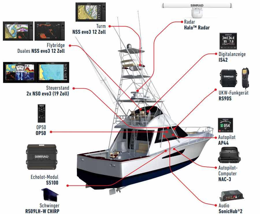 Echolote und Kartenplotter von Simrad sind vor allem bei anspruchsvollen Angler beliebt.